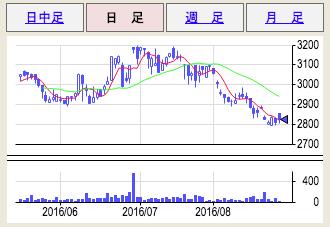 日伝 株価