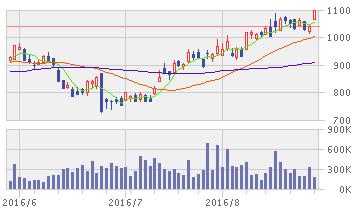 CKD 株価
