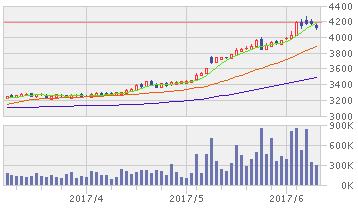 マクドナルド 株価